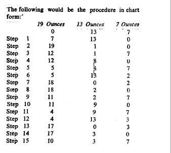 Measure The Quantity Puzzle Fry