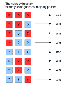 hat puzzle eight outcomes winning strategy