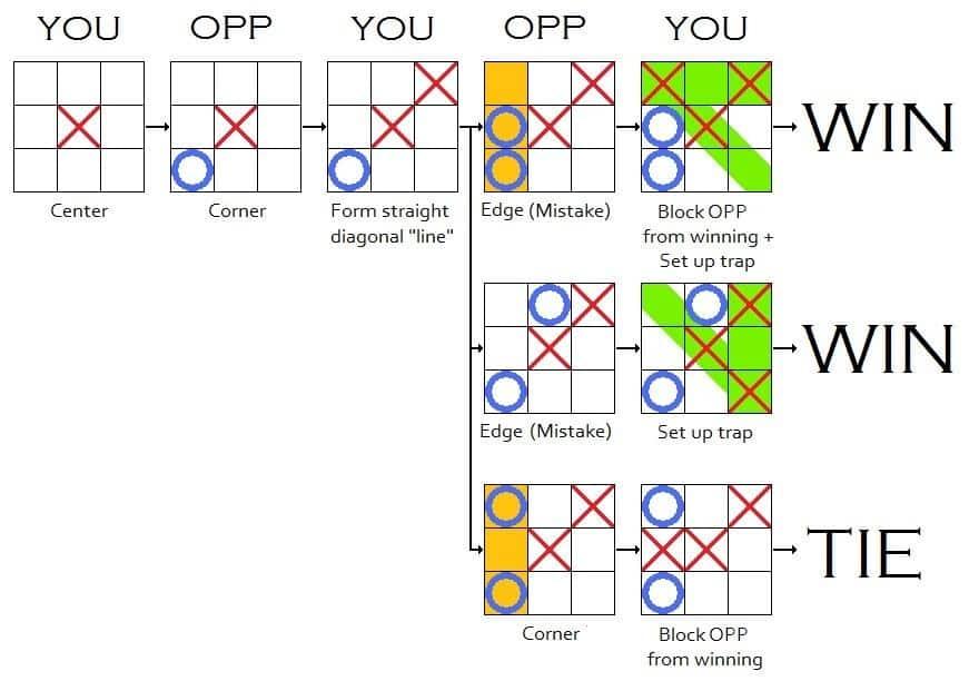 tic-tac-toe-opponent-corner | Puzzle Fry